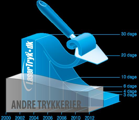 Skær toppen af prisen med Puljetryk - LaserTryk.dk